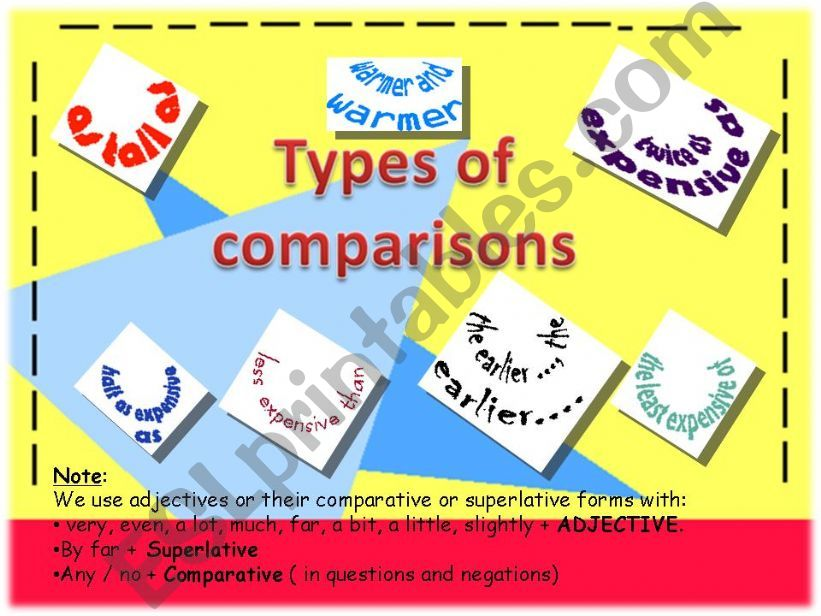 Types of Comparison Practice powerpoint