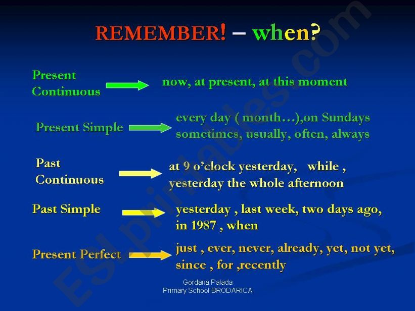 Revision of Tenses (Part 3) powerpoint