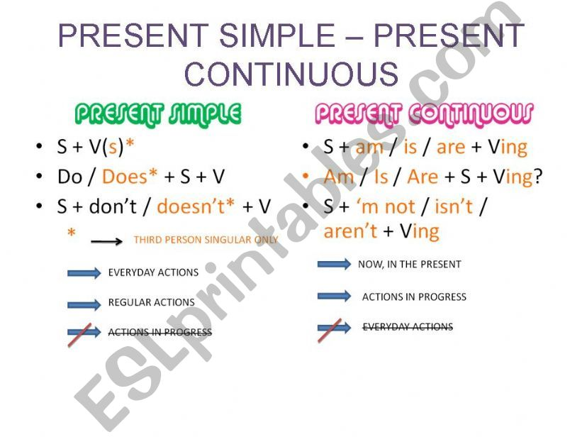 PRESENT SIMPLE - PRESENT CONTINUOUS REVIEW