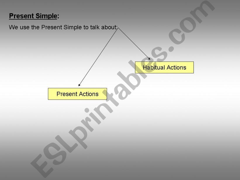 Revision of Present Simple and Simple Past