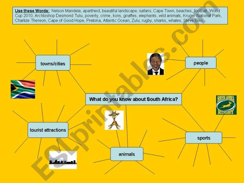 What do you know about South Africa
