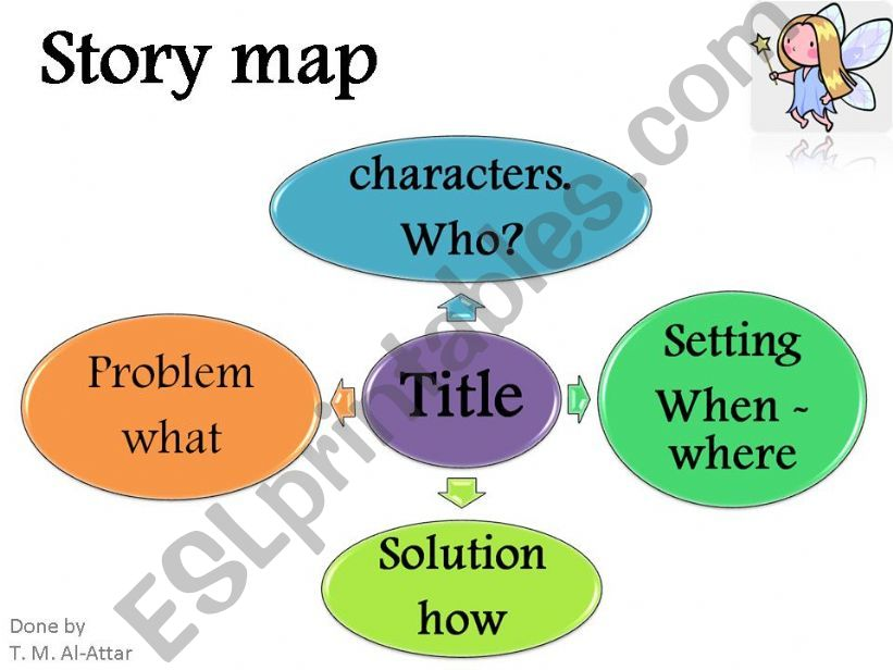 story map powerpoint