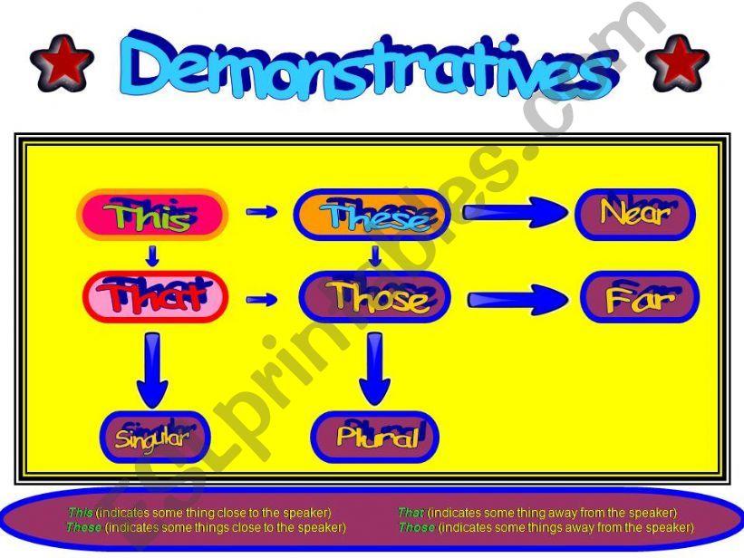 Demonstratives powerpoint