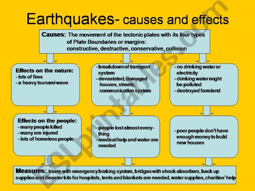 Earthquakes-Causes and Effects