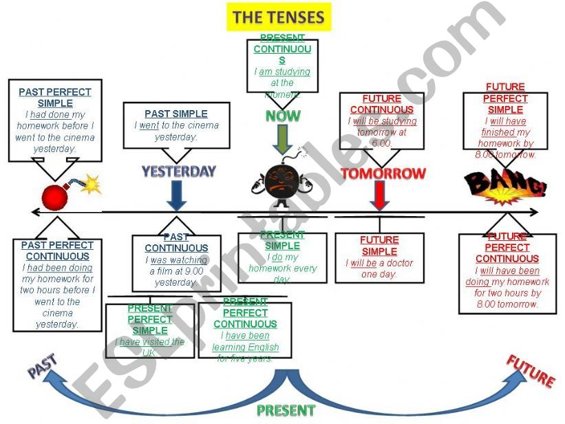 TENSES: ALL TENSES PLAN powerpoint