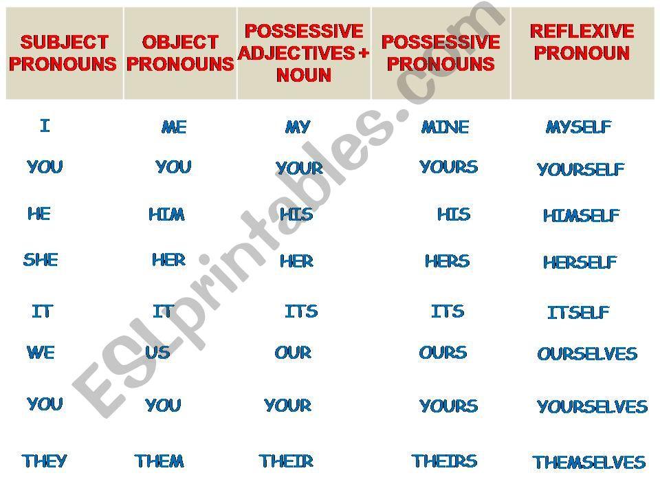 Pronouns (personal, OBJECT, possessive, possessive ADJECTIVES, reflexive)