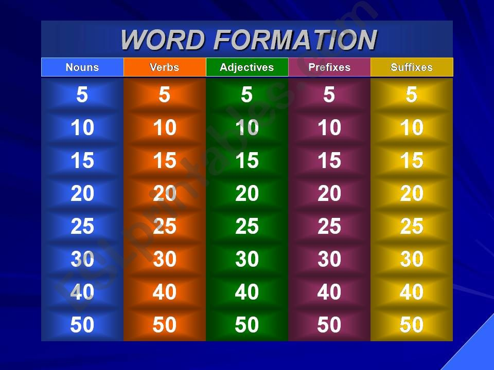 WORD FORMATION JEOPARDY powerpoint
