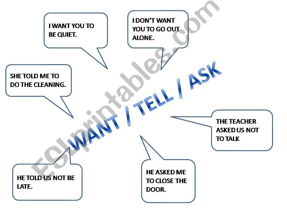 tell, ask, want powerpoint