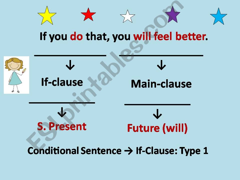 Conditional sentences - Type 1 and 2