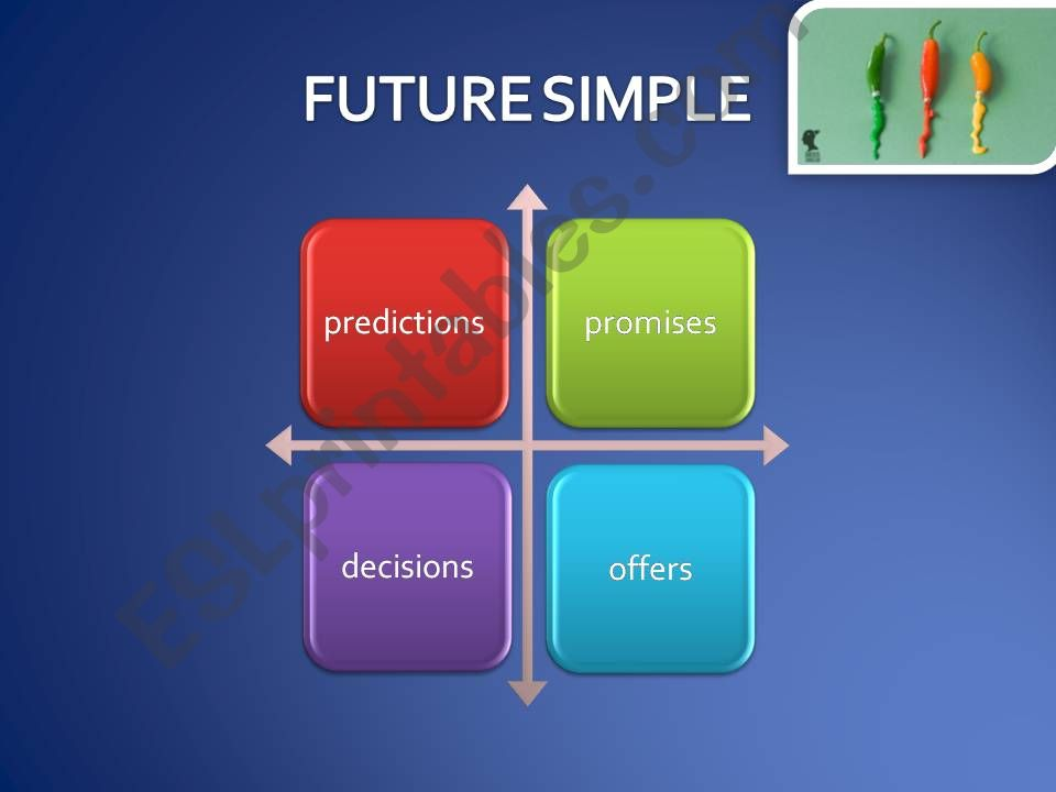 Future Simple powerpoint
