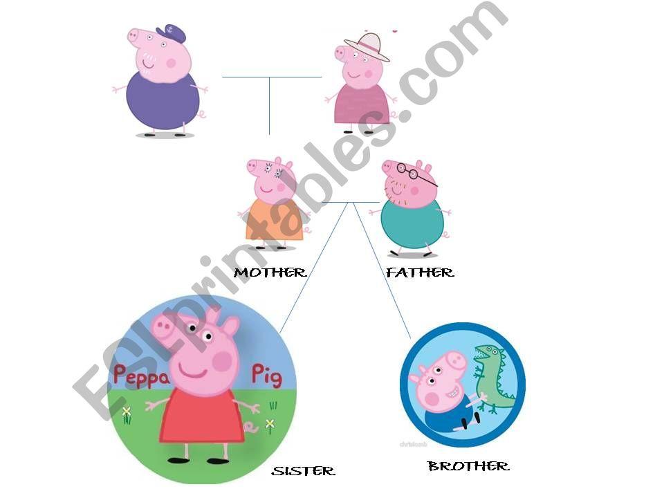 Esl English Powerpoints Peppa Pig S Family Tree