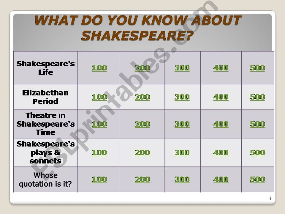 William Shakespeare Jeopardy Game