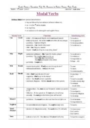 English Worksheet: Modal Verbs: systematisation and exercises