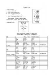 English Worksheets: negative form