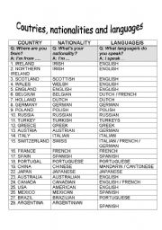 Countries Nationalities And Languages Worksheet By Danila - Countries and languages