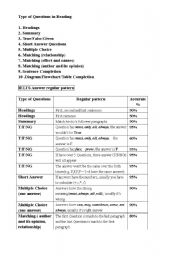 English Worksheet: IELTS Reading Skills