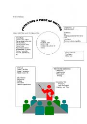 English Worksheets:  Producing a Piece of Writing