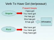 English powerpoint: Verb To HAve Got