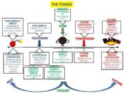 English powerpoint: TENSES: ALL TENSES PLAN