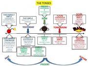 English powerpoint: TENSES: ALL TENSES PLAN