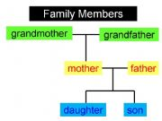 English powerpoint: Family Vocabulary