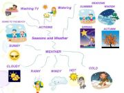 English powerpoint: The weather