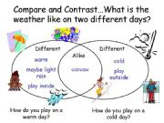 Compare and contrast lessons 3rd grade