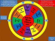 Spinning Wheel Powerpoint The Spinning Wheel Tekhnologic