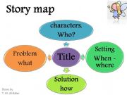 English powerpoint: story map