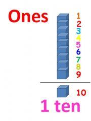 English powerpoint: Tens and ones understanding