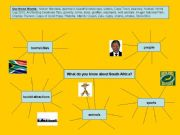 English powerpoint: What do you know about South Africa