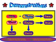 English powerpoint: Demonstratives