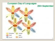 English powerpoint: European Day of Langages