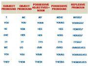 English powerpoint: Pronouns (personal, OBJECT, possessive, possessive ADJECTIVES, reflexive)