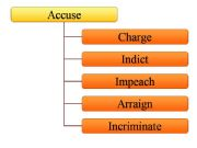 English powerpoint: accuse -  synonyms