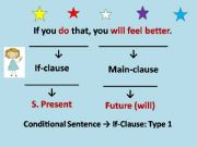 English powerpoint: Conditional sentences - Type 1 and 2