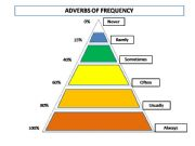 English powerpoint: Adverbs of Frequency