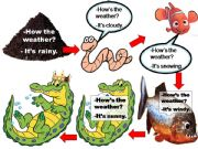 English powerpoint: The Food Chain Game (Dialog Practice)