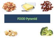 English powerpoint: Food Pyramid