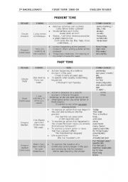 English Worksheet: Verb tenses chart