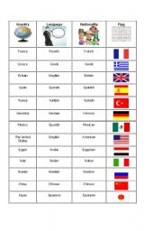 Countries & Nationalities