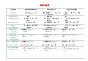 English Worksheet: Charts of some grammar structures (Formulas)