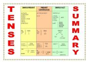 English Worksheet: BASIC TENSES CHART