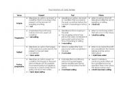 English Worksheet: Chart for Verb Tenses