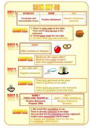 English Worksheet: SOME - ANY - NO usage (Part 1)