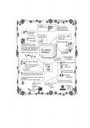 English Worksheets: Spelling Strategies Mindmap
