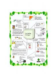 English Worksheet: Spelling Strategies Mind Map