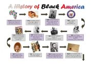 A Timeline History of Black America - Slaves to President