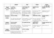 All tenses in one table