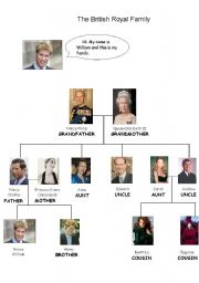 English Worksheet: The British Royal Family